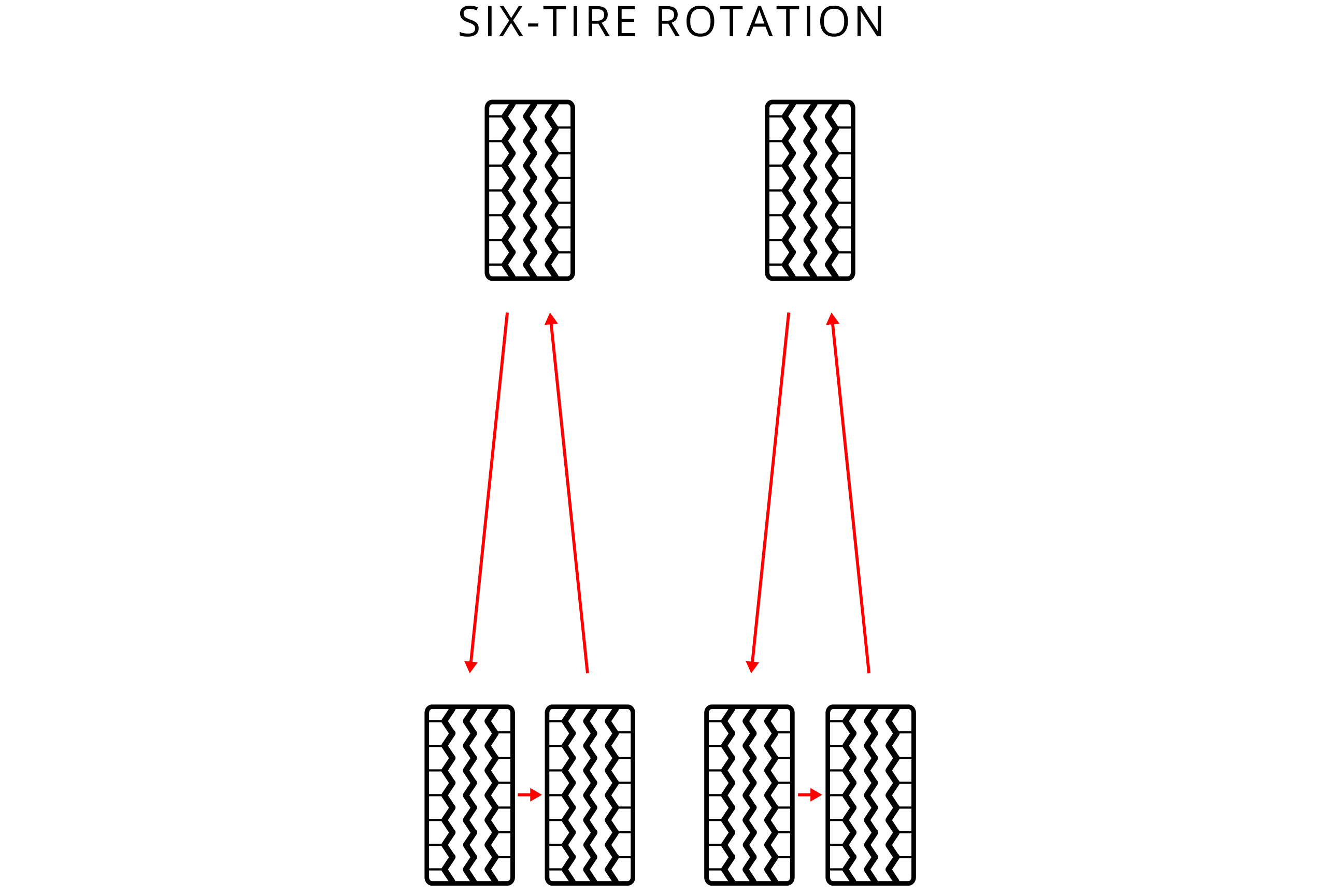 How To Rotate Tires >> Tire Rotation Tire Alignment Balance Rotation Information