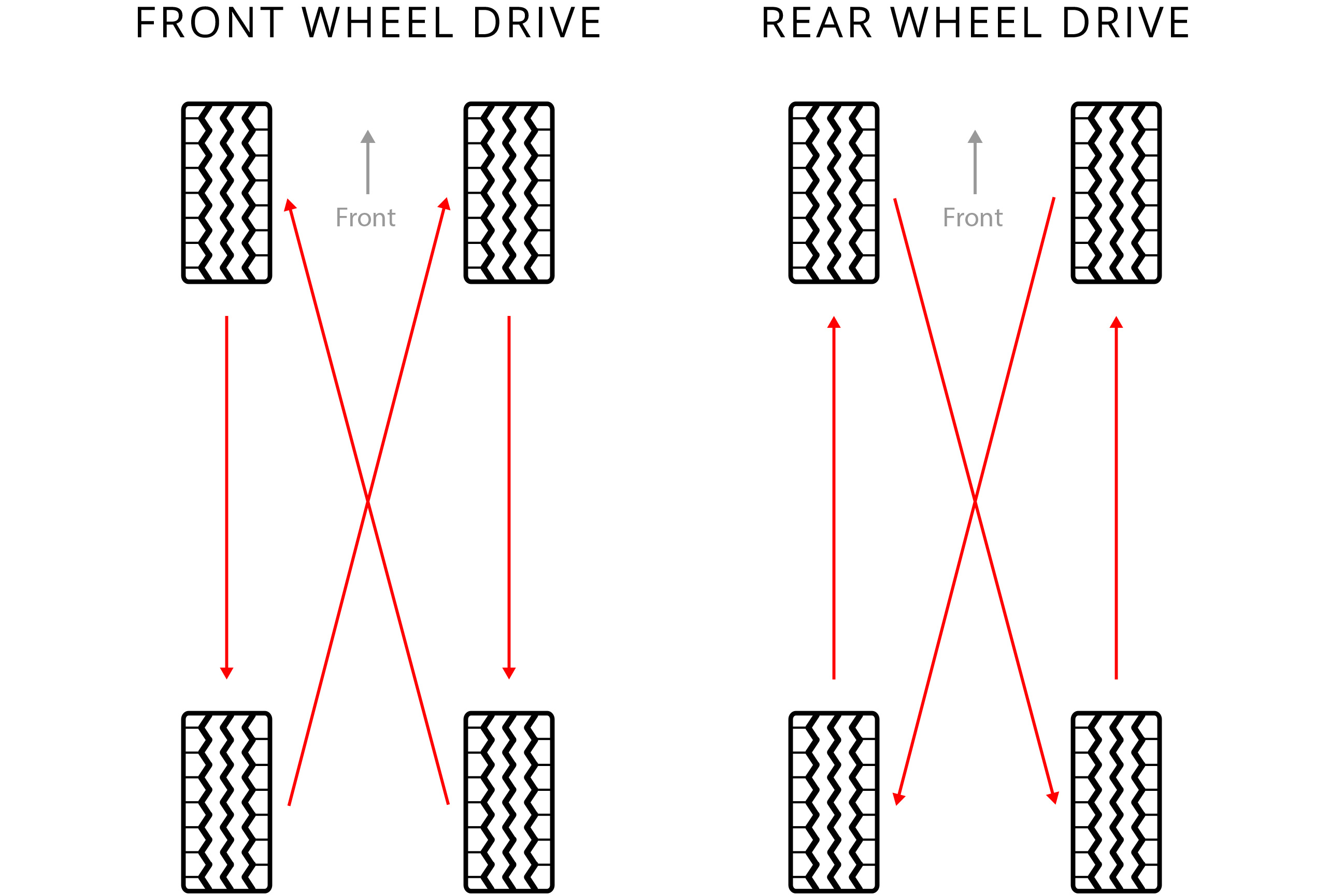 How Often To Rotate Tires >> Tire Rotation Tire Alignment Balance Rotation Information