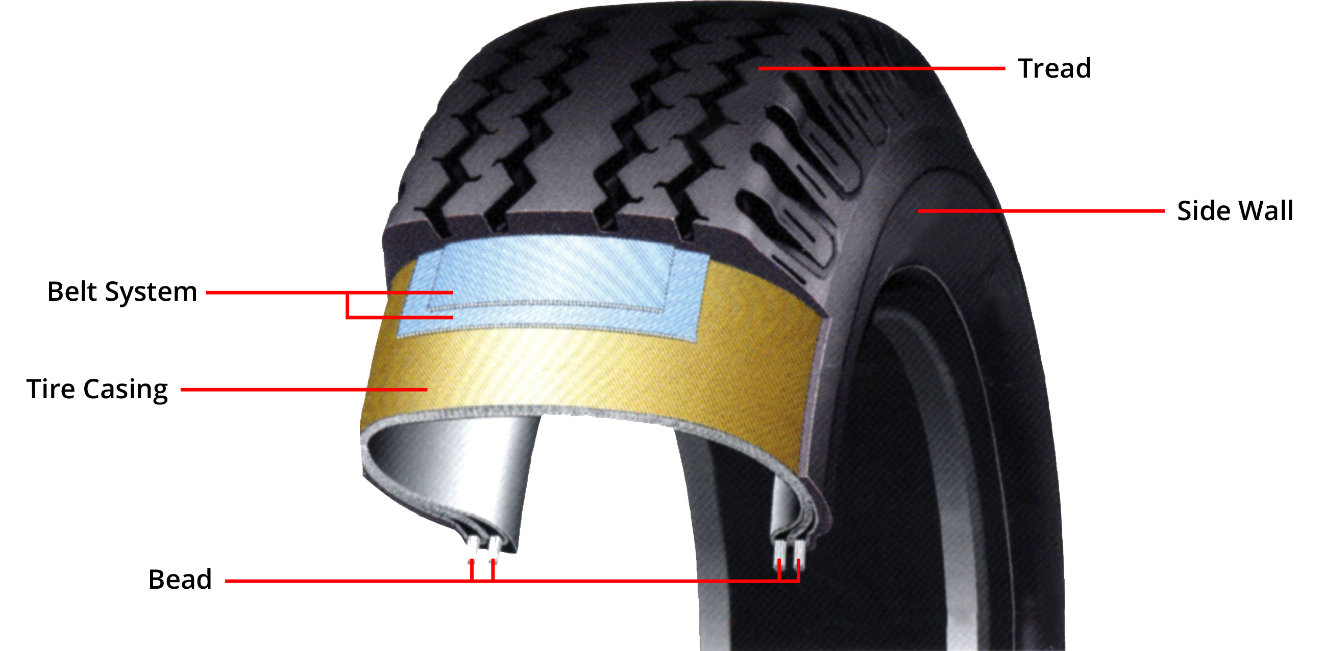 tire construction learn the parts of the tire and how its made Tire Bead Problem